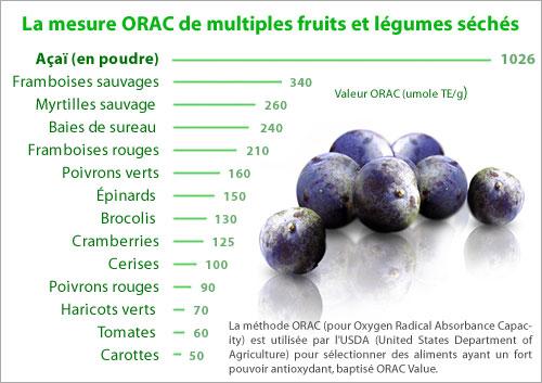 Tableau comparatif de la teneur en ORAC de l'acai et autres fruits et légumes